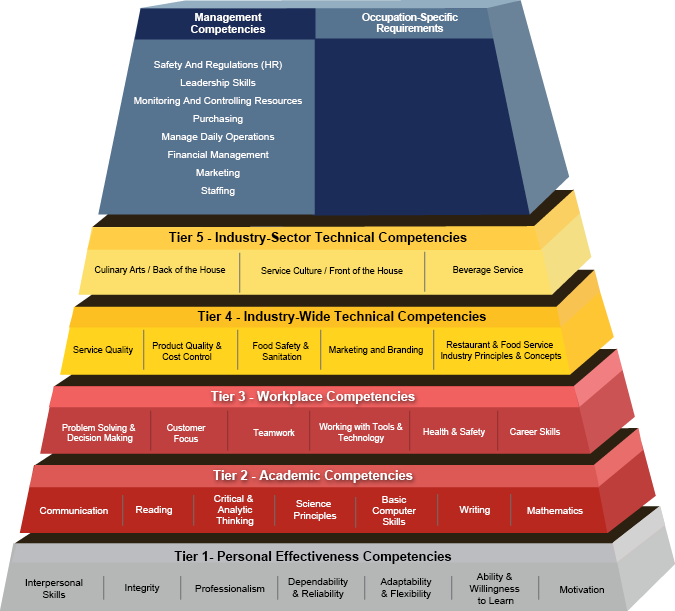 Competency Model Clearinghouse - Food and Beverage Service Industry ...