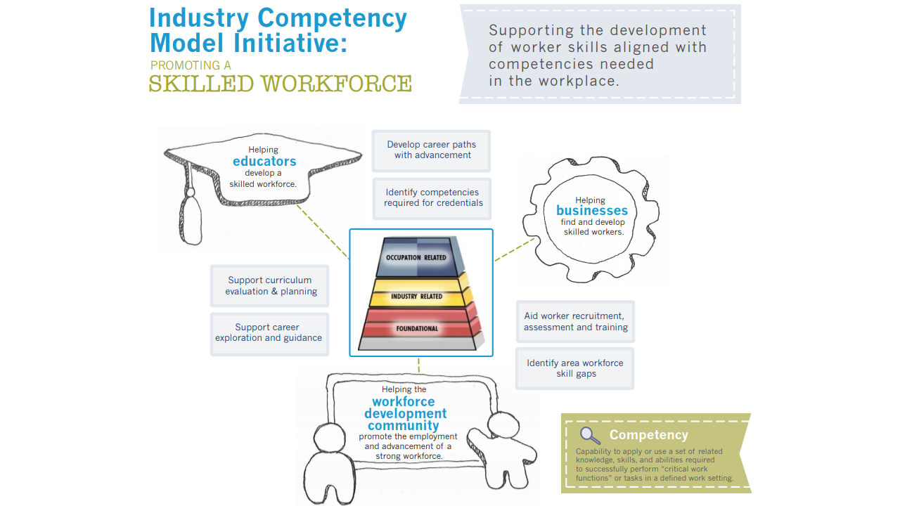 Competency Model Clearinghouse - Overview Presentation