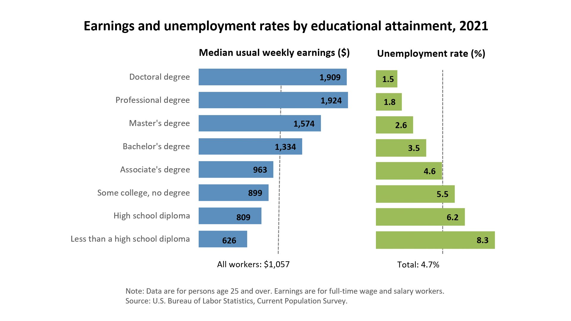 Earnings and unemployment rates by educational attainment chart