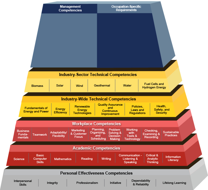 Competency Model Clearinghouse Energy Renewable Energy