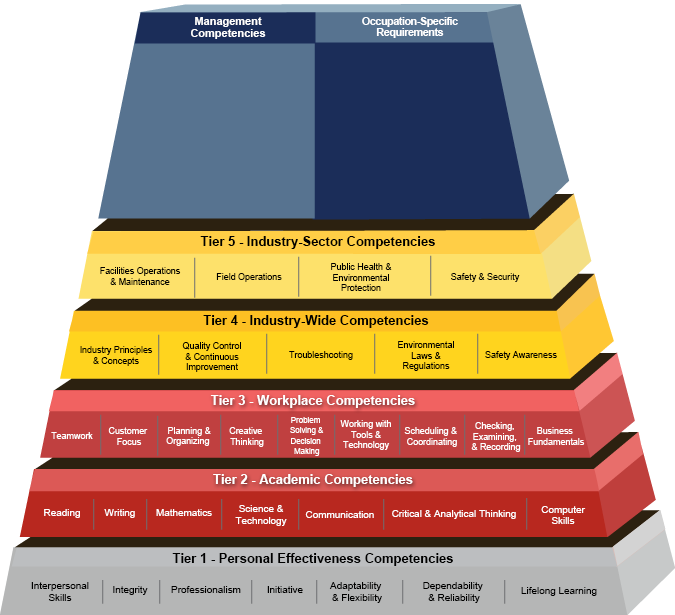 Competency Model Clearinghouse Water And Wastewater