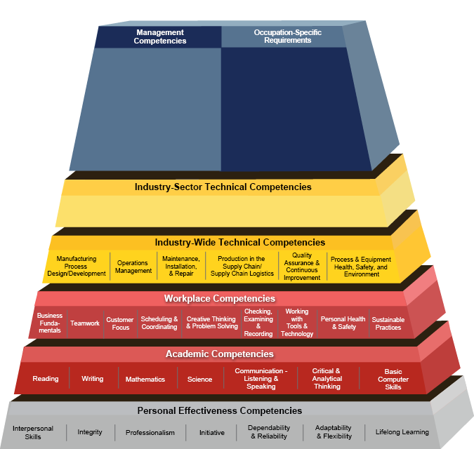 Competency Model Clearinghouse - Advanced Manufacturing Industry ...