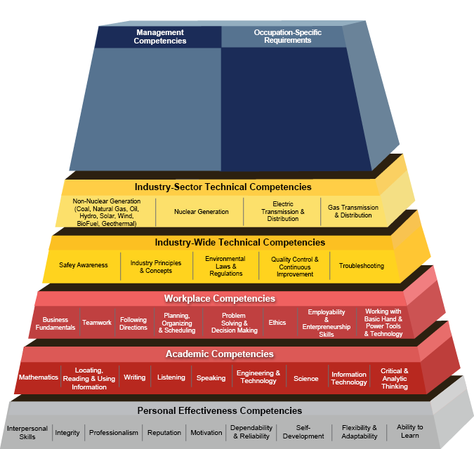 Competency Model Clearinghouse - Energy Generation, Transmission and ...