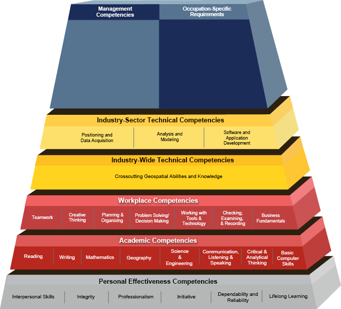Department of Labor Geospatial Technology Competency Model (GTCM)