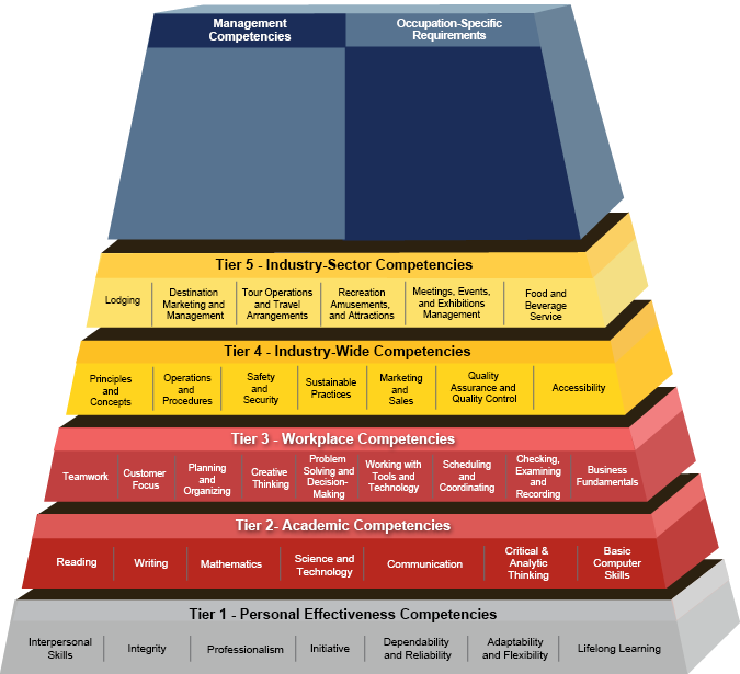 Competency Model Clearinghouse Hospitality Tourism And