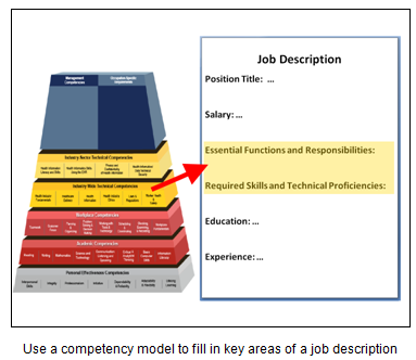 Competency Model Clearinghouse Perform Human Resources