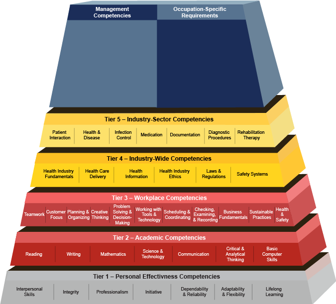 Competency Model Clearinghouse Fundamentals Of Health Care