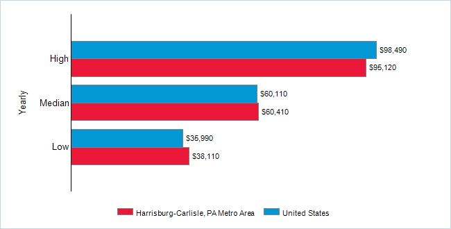 This chart displays salary data.  Find details by selecting the table view.