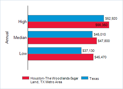 This chart displays wage data.  Find details by selecting the table view.